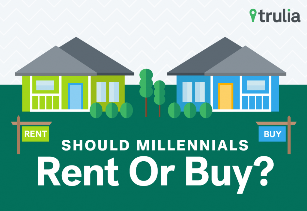 should you rent or buy a home